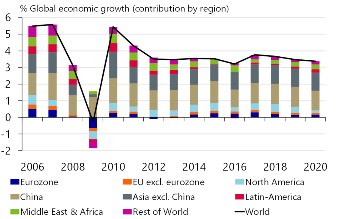 Figure 1: Global growth slows further