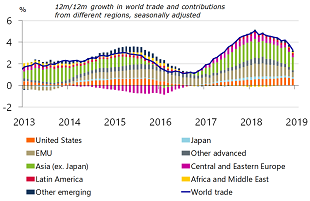Figure 2: Global trade growth declines further at the end of 2018