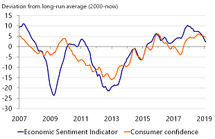 Figure 2: Downward trend in sentiment also observed in 2019