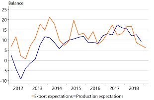 Figure 4: Expectations are worsening in industry