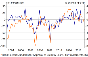 Figure 5: Tightening in credit standards usually predict declines in investments
