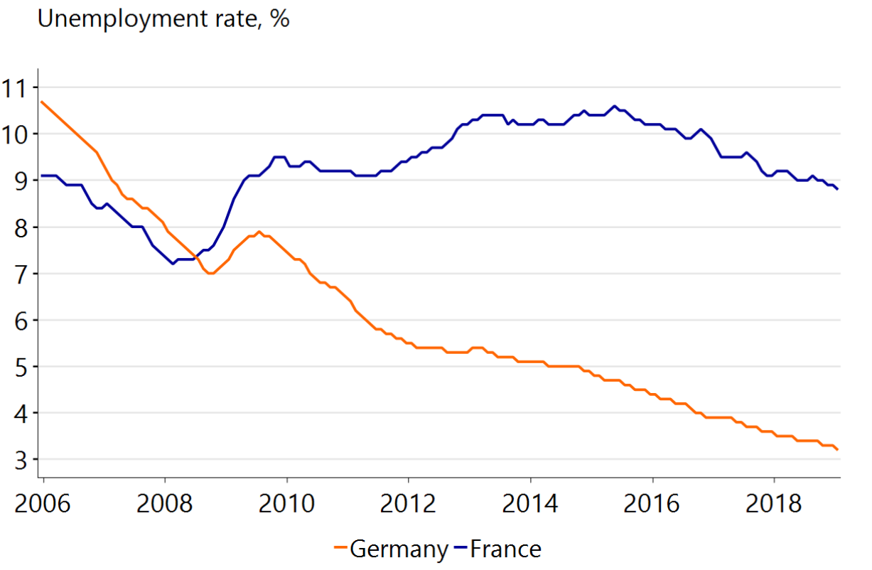 French Reforms A Bumpy Road Lies Ahead Raboresearch