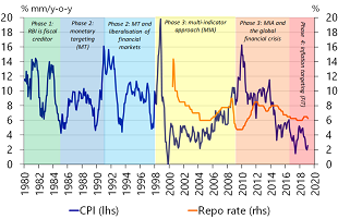 Figure 3: India's inflation and monetary policy changes