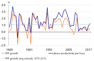 Figure 3: Productivity and TFP growth have slowed down markedly since 2010