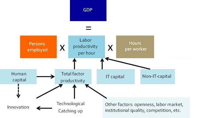 Figure 4: Decomposition of the supply side of the economy