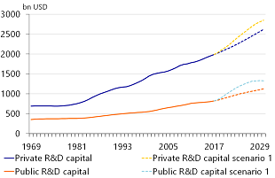 Figure 7: Private and public R&D capital in scenario 1