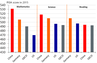 Figure 9: Germany also outranks the US on the PISA scores