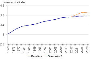 Figure 10: Human capital index in scenario 2