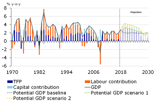 Figure 11: Alternative policy agenda would raise GDP growth by 14ppts cumulatively