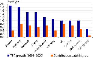 Figure 14: Catching-up has contributed heavily to productivity growth