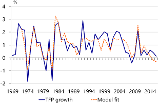 Figure A.1: Rabobank US TFP model has a solid fit
