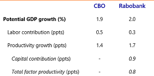 Table 1: Potential growth US (annual average, up to 2029)