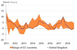 Figure 5: UK exports have dropped to the bottom of the G7 league table…