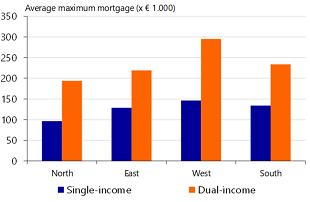 Figure 10: Especially in the west a high maximum mortgage for dual income first-time buyers