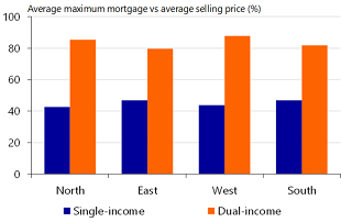 Figure 11: First-time buyers with a dual income better off