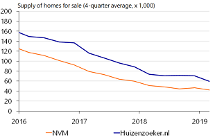 Figure 13: Decline in homes for sale