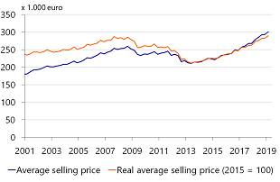 Figure 2: Real average selling price at the same level as 2008