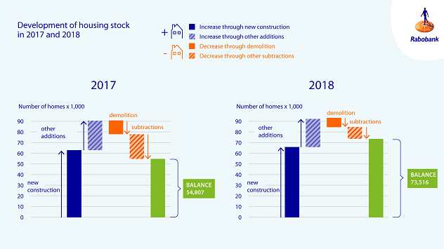 Figure 5: Housing stock rose partly because less homes were demolished in 2018