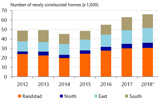 Figure 6: Construction of homes in Randstad slows down