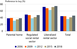 Figure 7: Almost half of the young adults with an intention to move prefers to buy