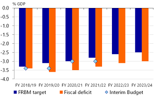 Figure 1: Fiscal deficit target in FY2019/20 will be breached
