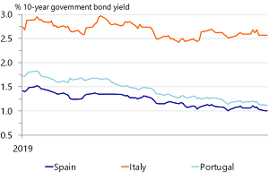 Figure 4: ... But government bonds keep outperforming peripheral peers (10y yields)