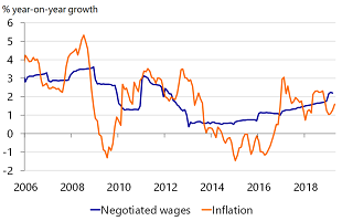 Figure 7: Wage growth outpaces inflation