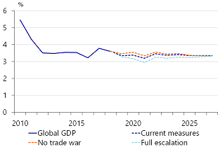 Figure 4: Global economy would miss out on 2ppts of growth in case of further escalation