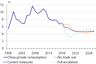 Figure 8: Weak reminbi weighs on private consumption growth