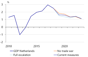 Figure 9: Dutch economy feels the pinch of the trade war