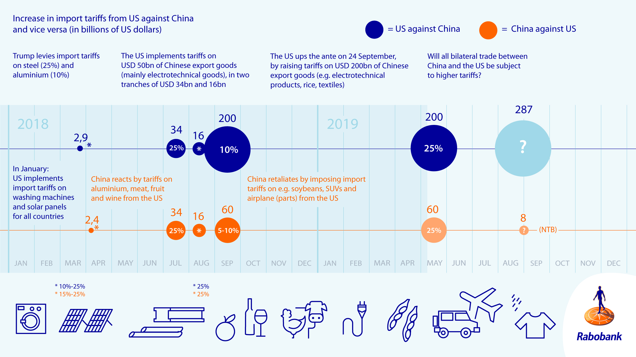 The US-China trade war in the rerun - RaboResearch