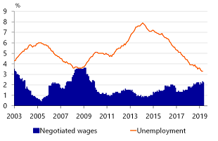 <strong>Figure 2: Unemployment is very low</strong>