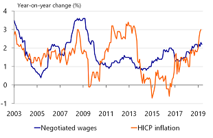 Figure 3: Contract wages are lagging behind inflation