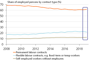 Figure 4: Rise in number of permanent contracts