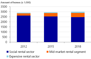 Figure 1: Mid-Market Rental Segment Doubled since 2012