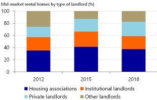Figure 2: Housing Associations Largest Player in Mid-Market Rental Segment