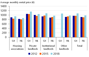 Figure 3: Monthly rental prices for new tenants close to mid rental ceiling