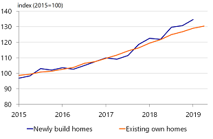 Figure 5: New-build more expensive than existing homes