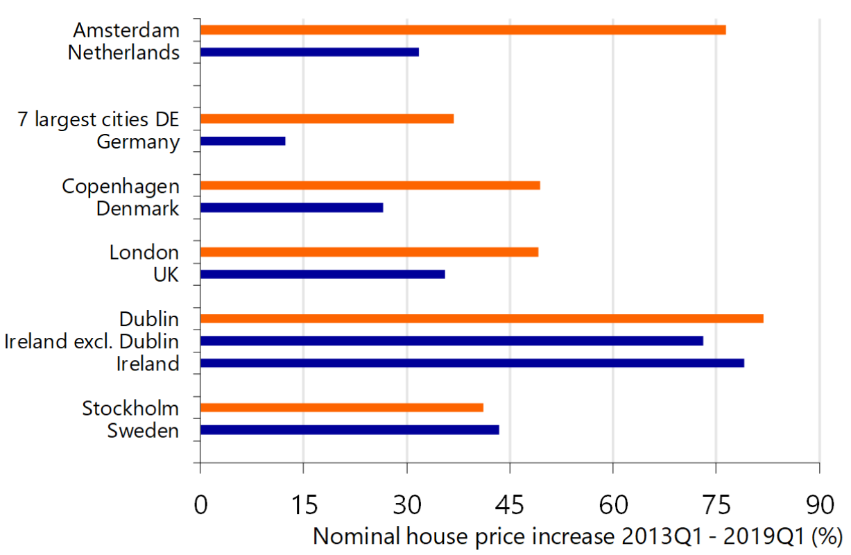 House price increase in Amsterdam flattens again, rest of