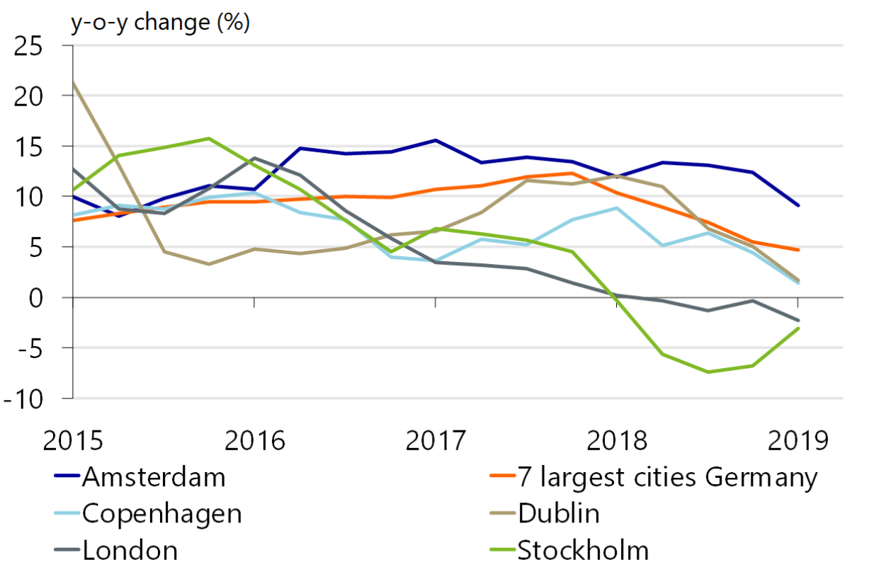 House Price Increase In Amsterdam Flattens Again Rest Of