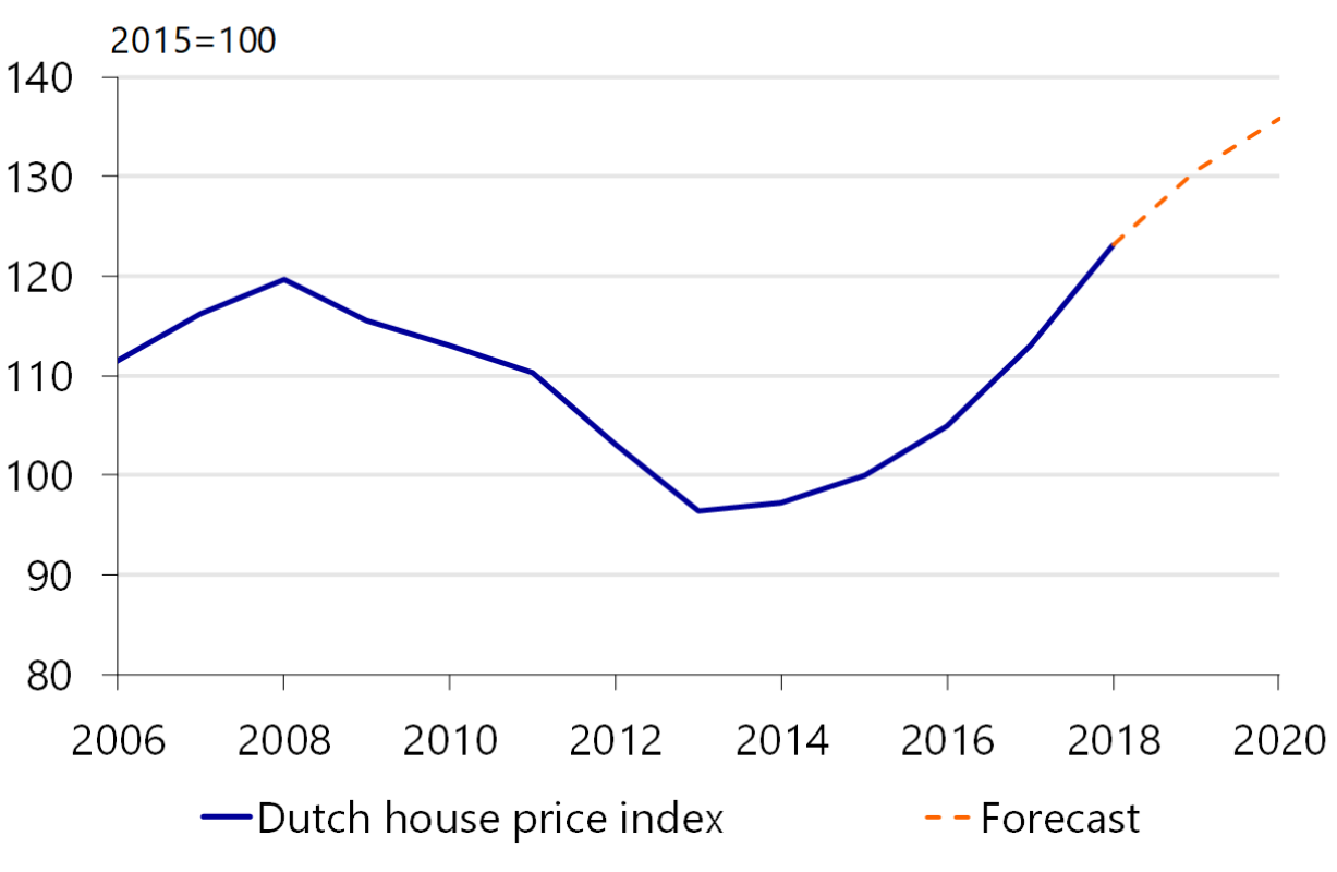 Home Prices 2020.House Price Increase In Amsterdam Flattens Again Rest Of