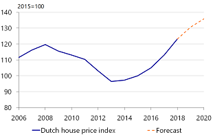 Figure 11: House price growth to slow in the coming years