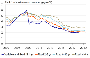Figure 14: Mortgage interest is low and will continue to be low