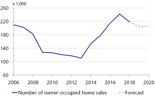 Figure 15: Number of sales seems to be stabilizing