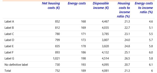 Table 1: The more red the label, the more homeowners pay on average for energy