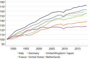 Figure 1: Dutch productivity growth lags peers