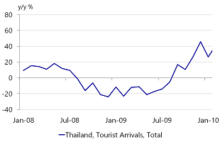 Figure 3: Just what Thailand didn't need pre-global recession