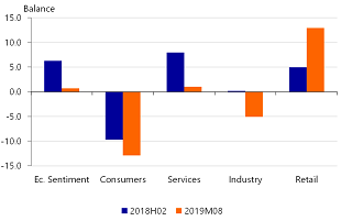 Figure 7: Sentiment weaker across the board, only sentiment in retail improved