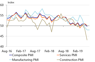 Figure 1: PMI Indices break historic records