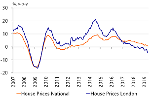 Figure 4: Housing market slowing down
